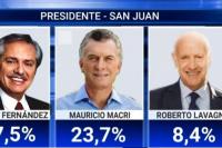 Amplia ventaja de Fernandez sobre Macri en San Juan