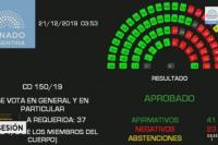 Tras doce horas de debate, el Senado aprobó la Ley de Emergencia Económica